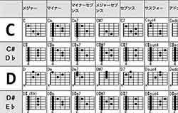 ギターコードダイアグラムの一覧表はこちら。分数コード表や指使い表、パワーコード表、ハイコード表もあります。