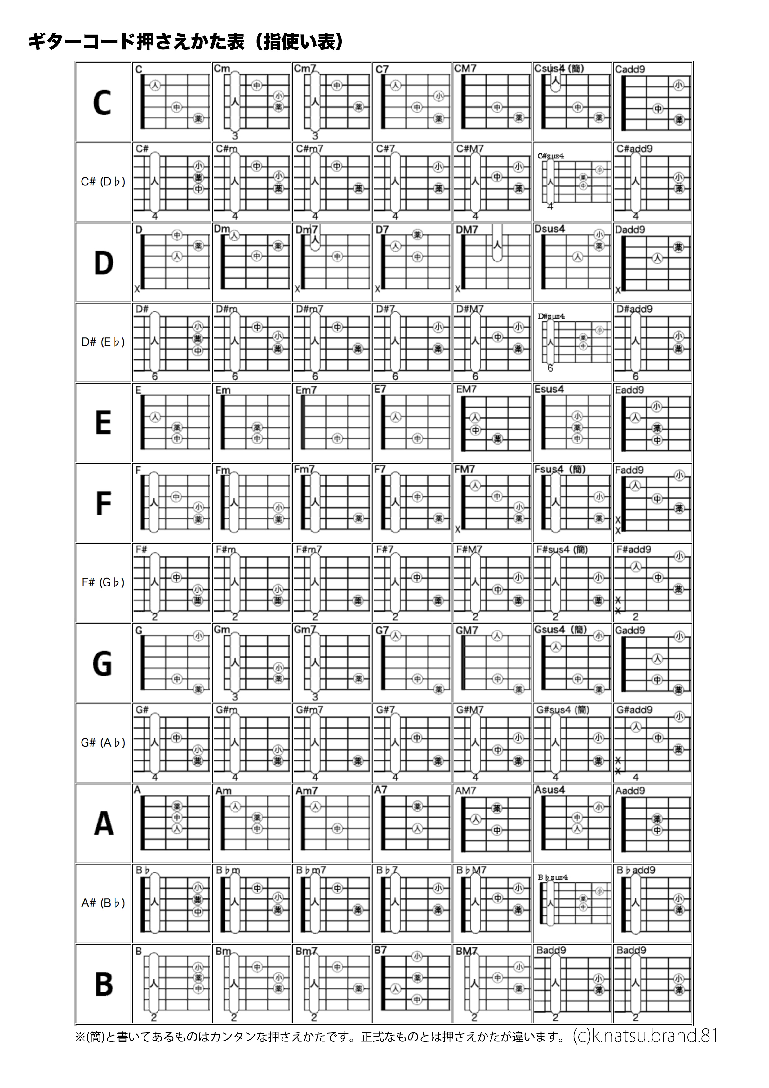 ギターコード押さえかた表 A4印刷用